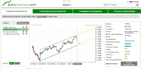 Autochartist EUR-USD/ Подробно