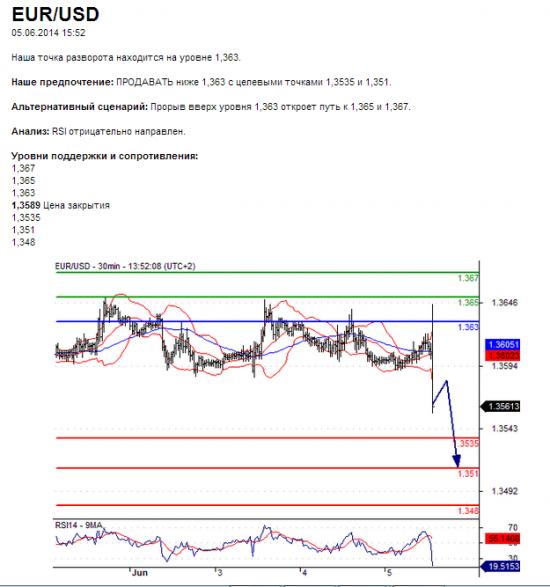EUR/USD 05.06.2014 15:52