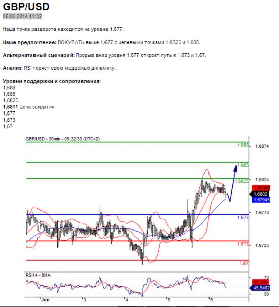 GBP/USD в течение дня: Тренд остается бычьим. 06.06.2014 11:32