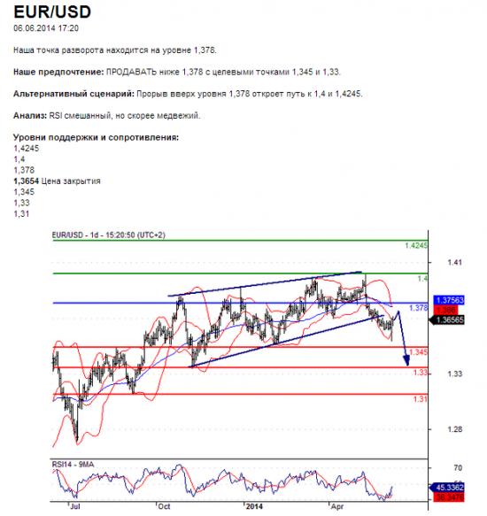 EUR/USD06.06.2014 17:20