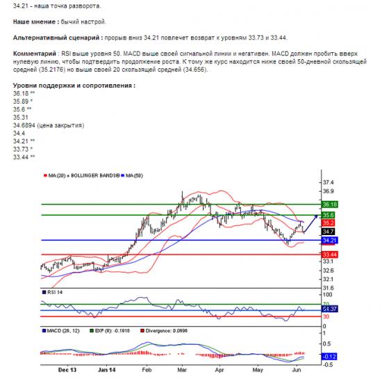 USD/RUB06.06.2014 14:16