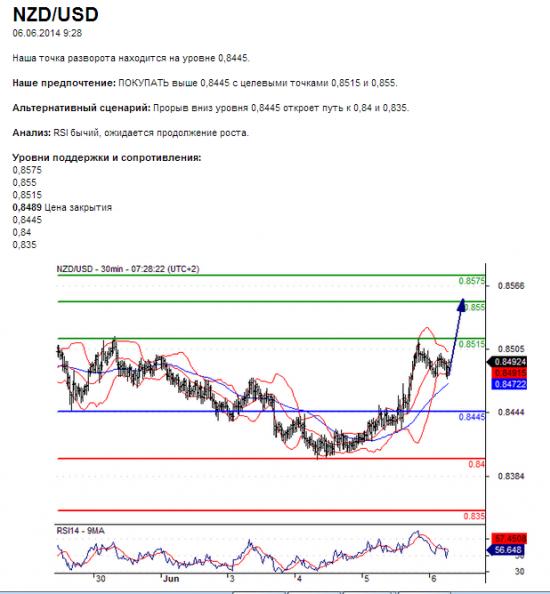 NZD/USD 06.06.2014 9:28