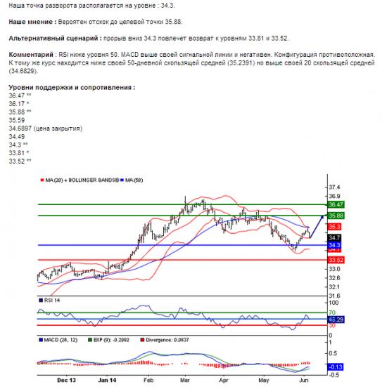 USD/RUB06.06.2014 5:04