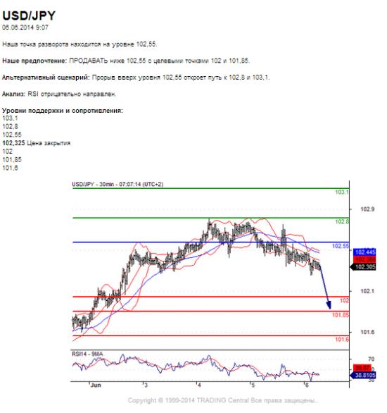 USD/JPY         06.06.2014 9:07