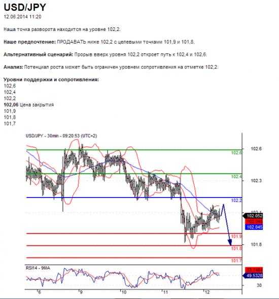 USD/JPY12.06.2014 11:20