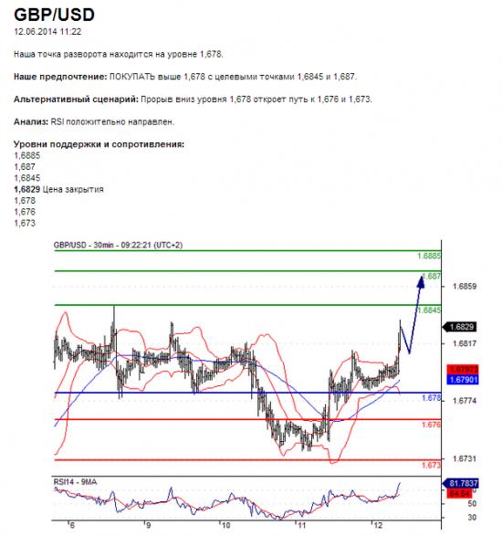 GBP/USD 12.06.2014 11:22