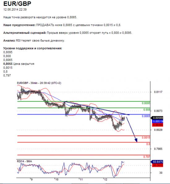 EUR/GBP 12.06.2014 22:39