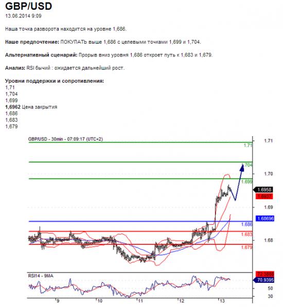 GBP/USD13.06.2014 9:09