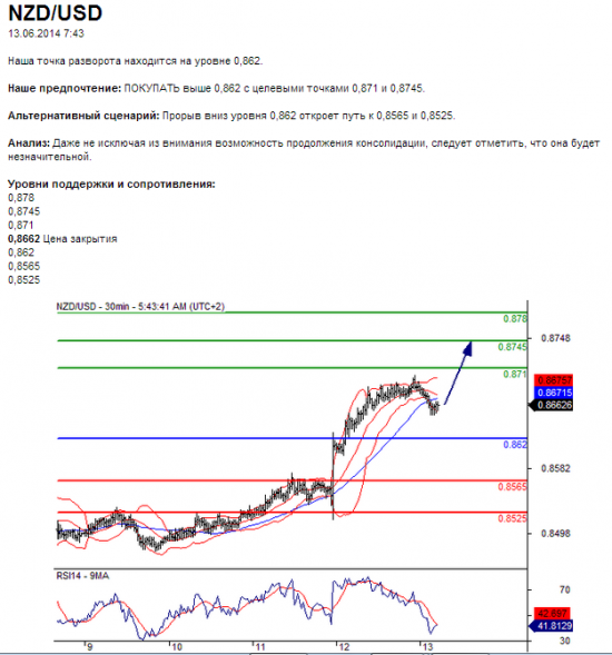 NZD/USD 13.06.2014 7:43
