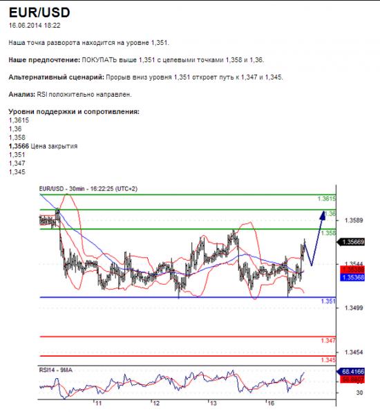 EUR/USD16.06.2014 18:22