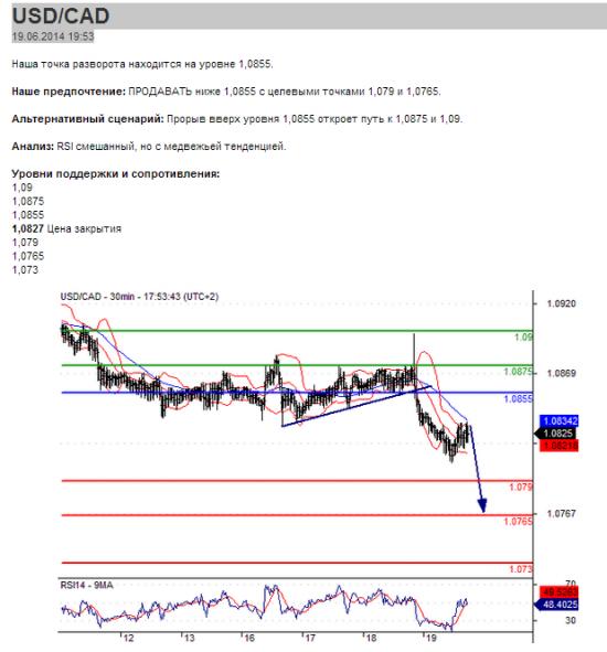 USD/CAD 19.06.2014 19:53