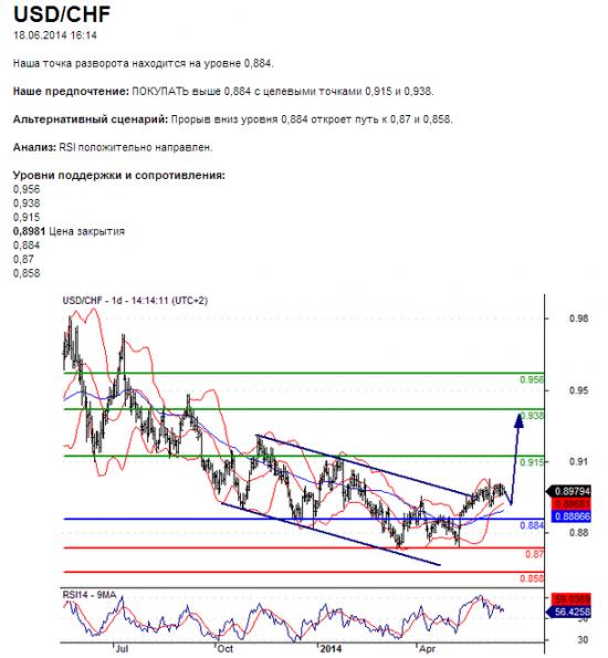 USD-CHF/ Среднесрок. Хорошая вероятность.