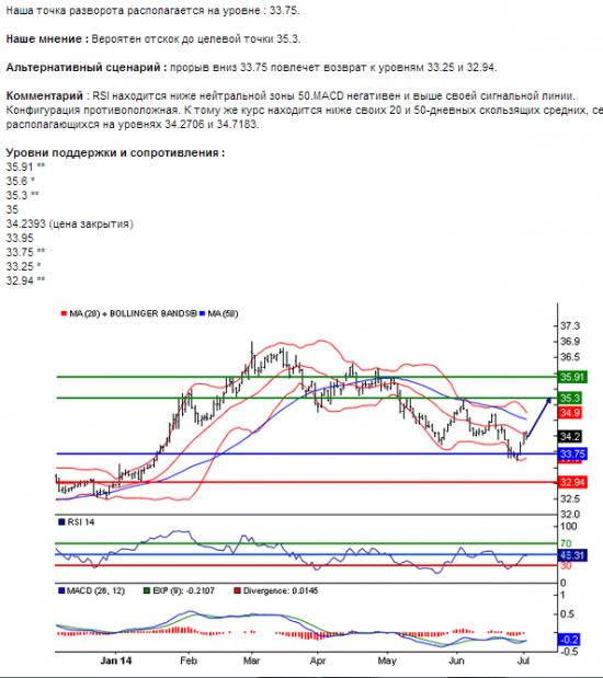 USD/RUB 02.07.2014 14:13