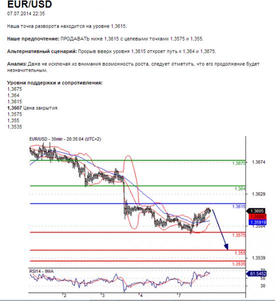 EUR/USD07.07.2014 22:35