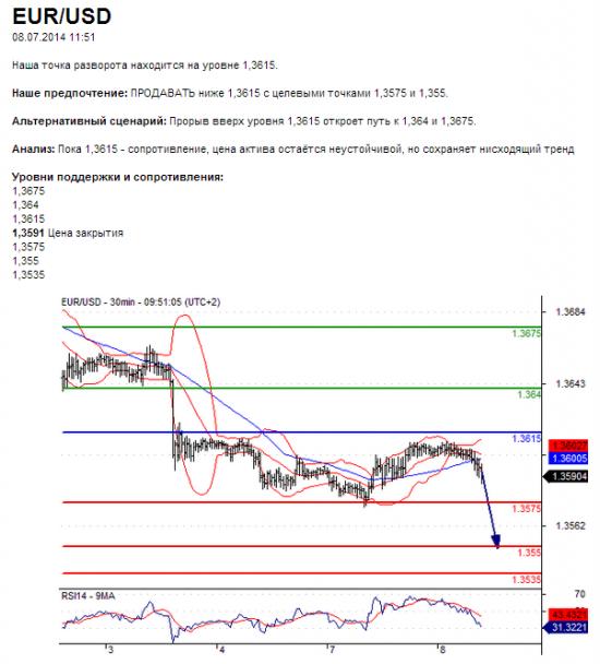 EUR/USD08.07.2014 11:51