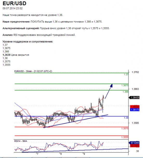 EUR/USD09.07.2014 23:02
