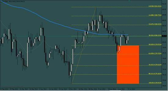 Для лонгующих Евро. Индекс доллара без слов