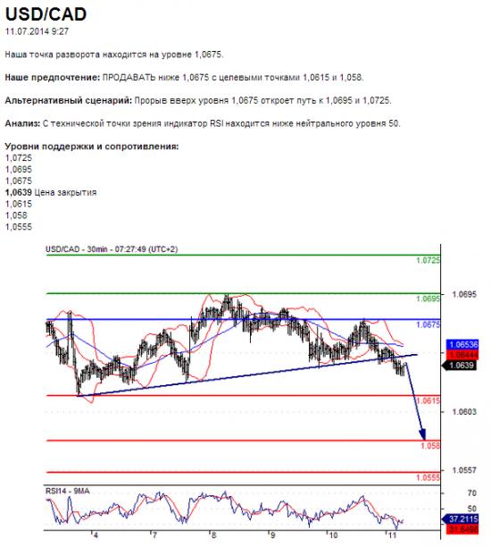 11.07.2014 9:27 USD/CAD в течение дня: В краткосрочной перспективе ожидается прорыв восходящей линии поддержки.
