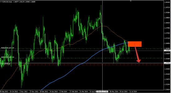 Мнение Credit Suisse по паре EUR/USD. Шорт с целью  $1.3513/03.