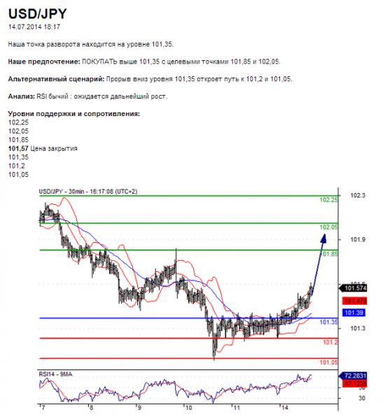 USD/JPY14.07.2014 18:17