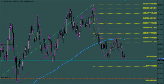 EUR USD + новости