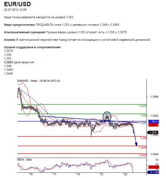 EUR/USD22.07.2014 12:06