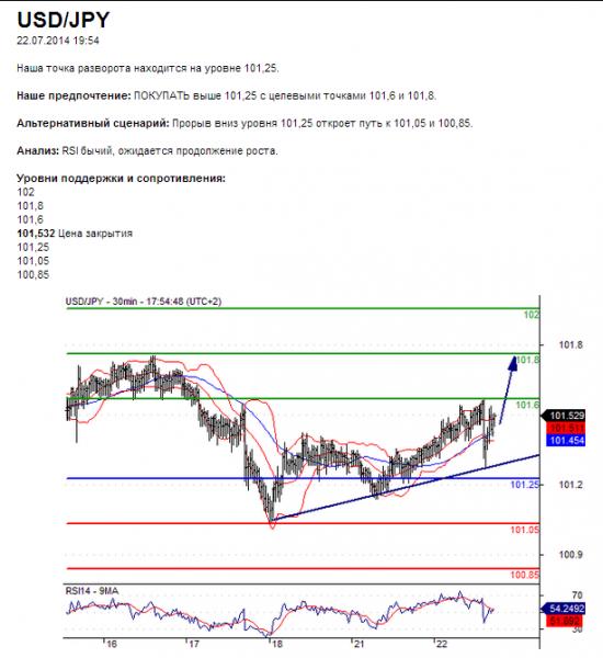 USD/JPY       22.07.2014 19:54