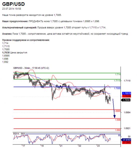 GBP/USD23.07.2014 19:58