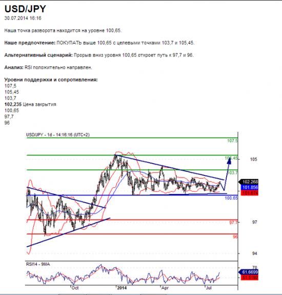 USD/JPY среднесрочный прогноз: бычий настрой