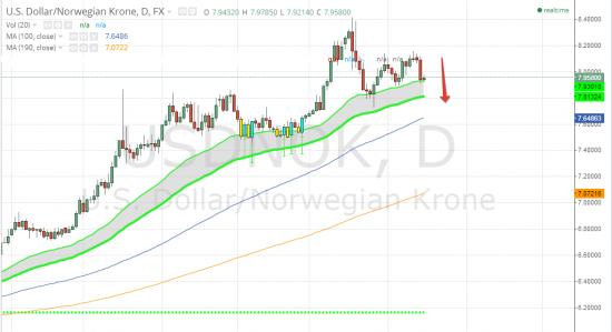 Commerzbank рекомендует покупать норвежскую крону