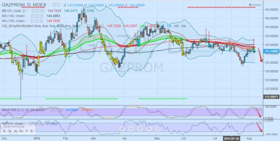Газпром в течении 1-2 недель