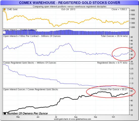 Количество требований на одну унцию физического металла выросло до 55; странная динамика поставок на складах JPMorgan
