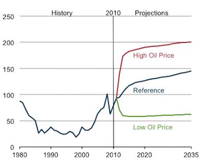 США: свежий долгосрочный прогноз по нефти