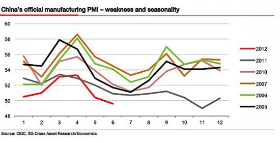 SocGen: PMI Китая будет снижаться