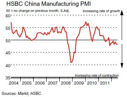 HSBC: PMI Китая падает второй квартал подряд
