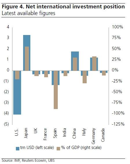 UBS: угрозы гиперинфляции для США и Англии