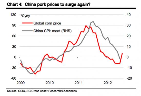 Американская засуха взвинтит цены на китайскую свинину