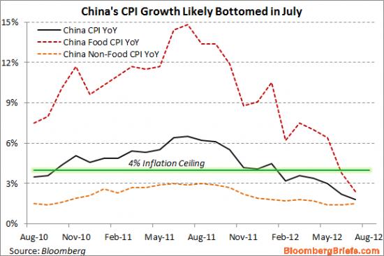 Китайская инфляция продолжает охлаждаться
