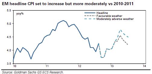 Goldman Sachs: продовольственная инфляция рискует сильно вырасти