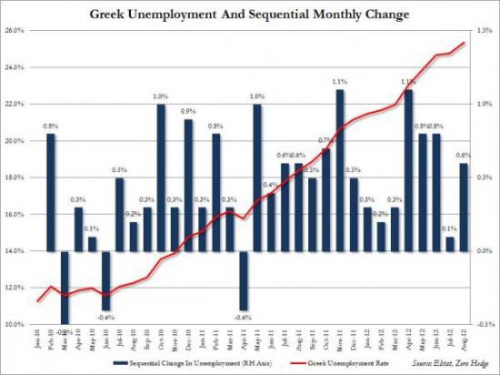Греческая безработица побила рекорд, составив 25.4%