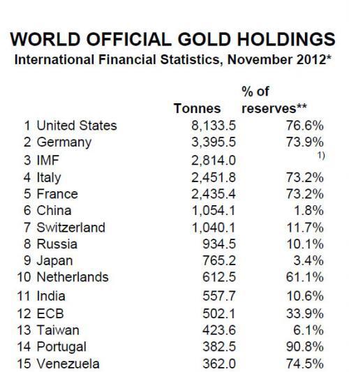 Китай увеличил импорт золота в сентябре и обогнал Индию