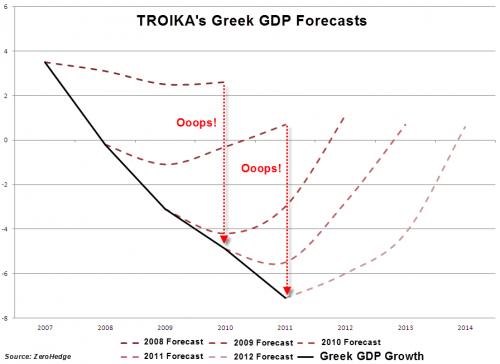 Почему прогнозы «тройки» стоит считать финансовой шуткой?