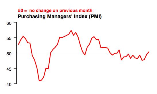 Прогноз по китайскому производственному индексу PMI – на 13-месячном максимуме