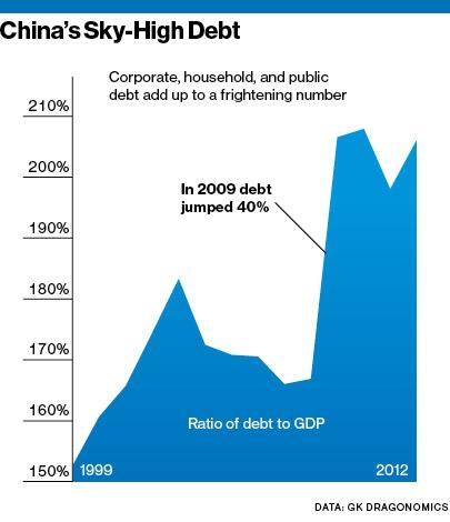 """Китай """"увянет"""" из-за долговой нагрузки?"""