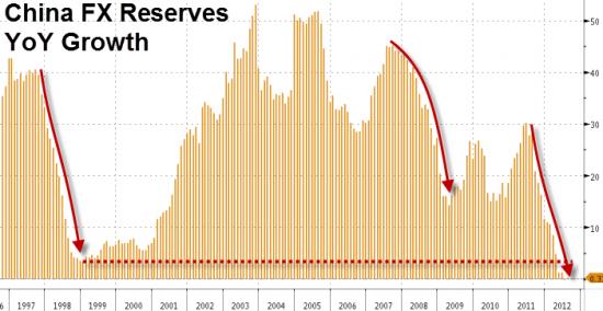 Динамика китайских валютных резервов как индикатор мирового роста