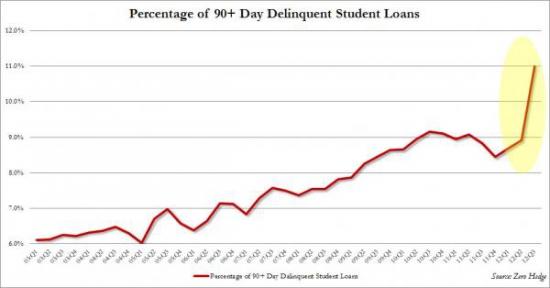Пузырь на рынке студенческих займов. Антирекорд III квартала