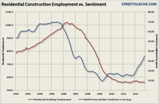 Восстановление на рынке жилья. Правда против иллюзии