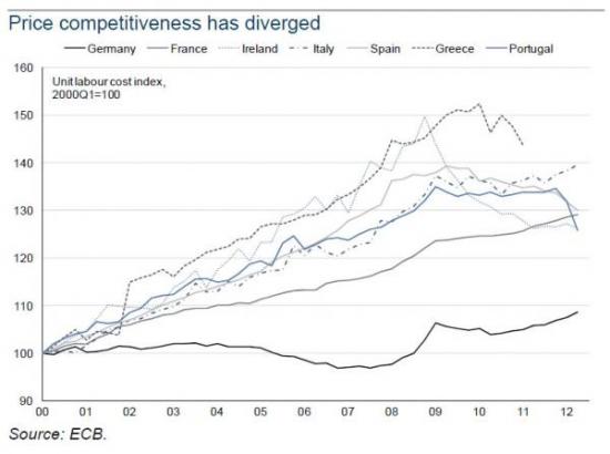 Цена главного евро-вопроса: зарплата – минус 30-50%