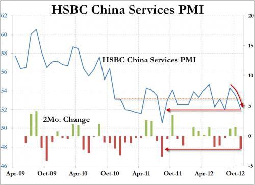 Китай: PMI сегмента услуг падает до 15-месячного антирекорда