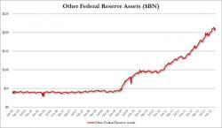 «Другие активы» - крупнейшая категория активов Федрезерва